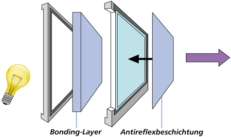 Aufbau optical Bonding